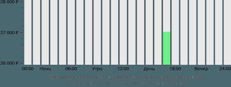 Динамика цен в зависимости от времени вылета из Хониары в Нанди