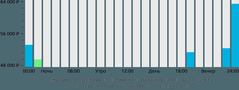 Динамика цен в зависимости от времени вылета из Гонконга в Афины