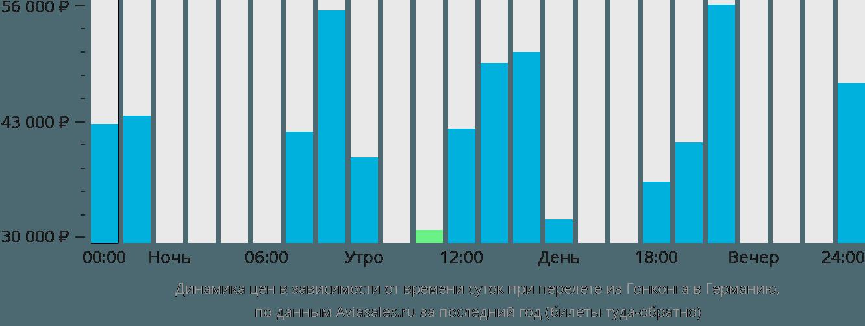 Динамика цен в зависимости от времени вылета из Гонконга в Германию