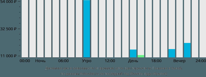 Динамика цен в зависимости от времени вылета из Гонконга в Ханой