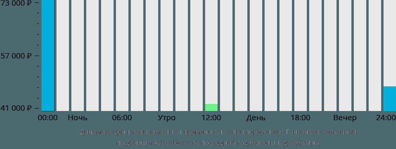 Динамика цен в зависимости от времени вылета из Гонконга в Хельсинки