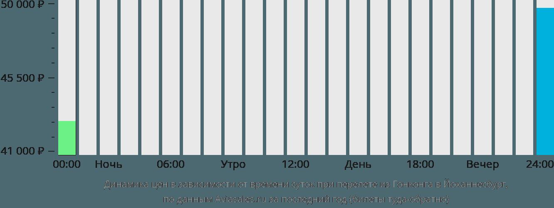 Динамика цен в зависимости от времени вылета из Гонконга в Йоханнесбург