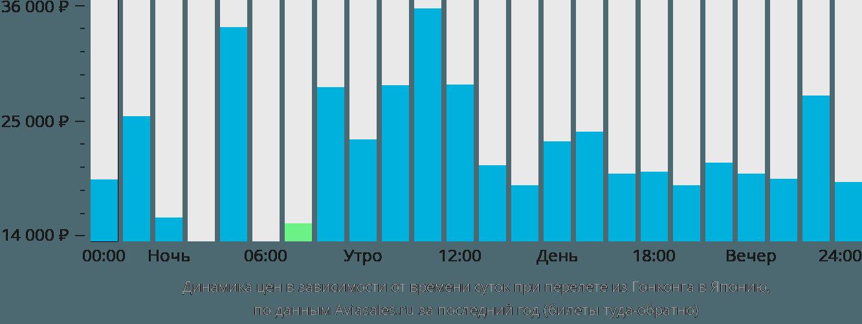 Динамика цен в зависимости от времени вылета из Гонконга в Японию