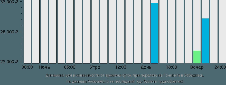 Динамика цен в зависимости от времени вылета из Гонконга в Хабаровск
