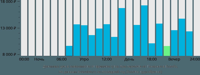 Динамика цен в зависимости от времени вылета из Гонконга в Калибо