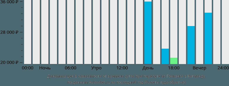 Динамика цен в зависимости от времени вылета из Гонконга в Катманду