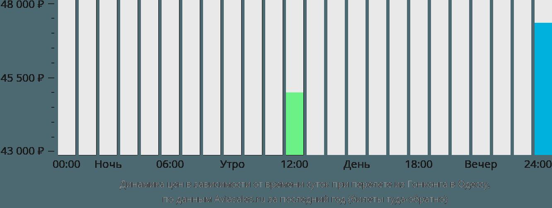 Динамика цен в зависимости от времени вылета из Гонконга в Одессу