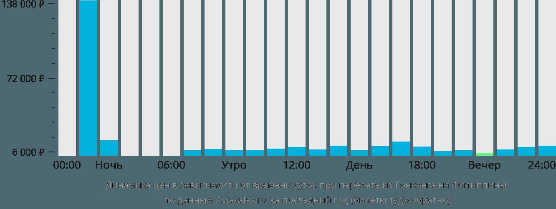Динамика цен в зависимости от времени вылета из Гонконга на Филиппины