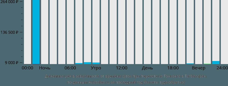 Динамика цен в зависимости от времени вылета из Гонконга в Тагбиларан