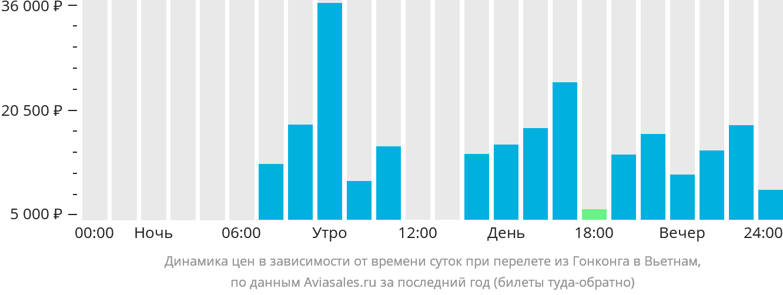 Динамика цен в зависимости от времени вылета из Гонконга в Вьетнам