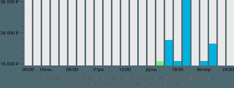 Динамика цен в зависимости от времени вылета из Гонконга во Владивосток