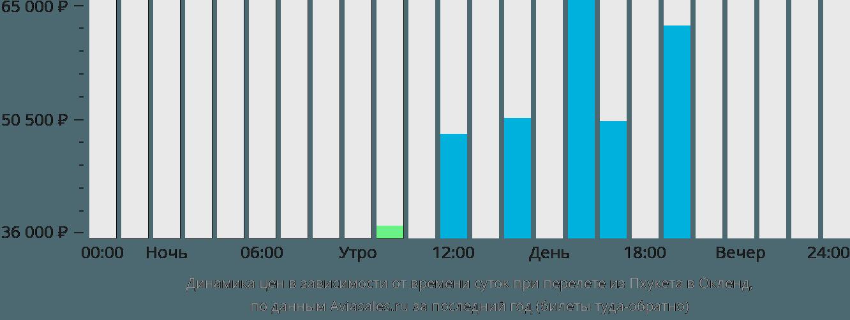 Динамика цен в зависимости от времени вылета из Пхукета в Окленд