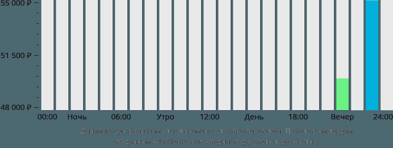 Динамика цен в зависимости от времени вылета из Пхукета в Амстердам