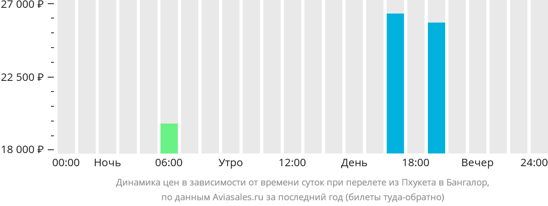 Динамика цен в зависимости от времени вылета из Пхукета в Бангалор