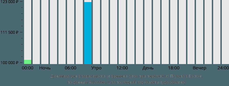 Динамика цен в зависимости от времени вылета из Пхукета в Бостон