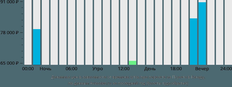 Динамика цен в зависимости от времени вылета из Пхукета в Канаду