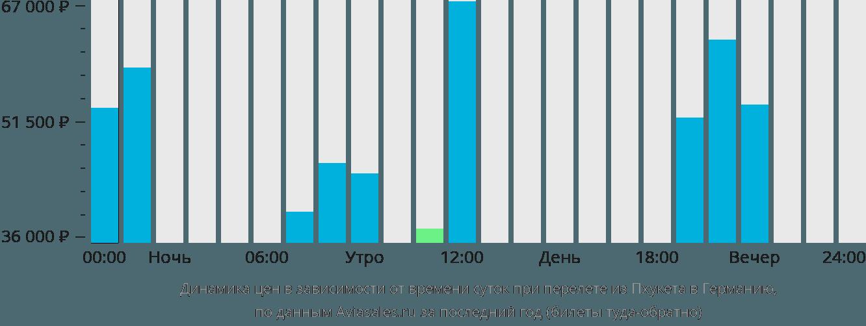 Динамика цен в зависимости от времени вылета из Пхукета в Германию