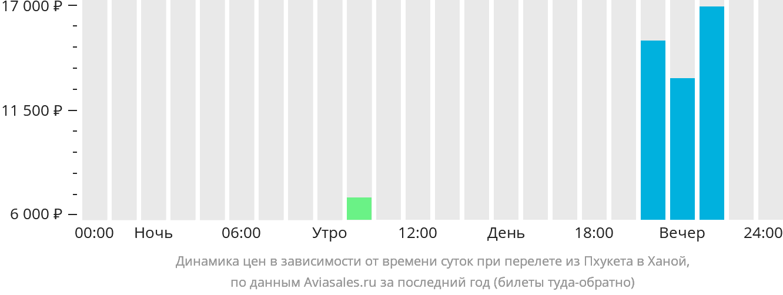 Динамика цен в зависимости от времени вылета из Пхукета в Ханой