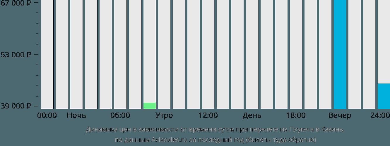 Динамика цен в зависимости от времени вылета из Пхукета в Казань
