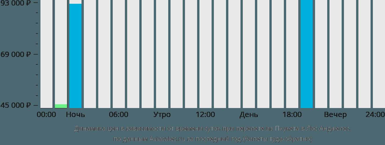 Динамика цен в зависимости от времени вылета из Пхукета в Лос-Анджелес