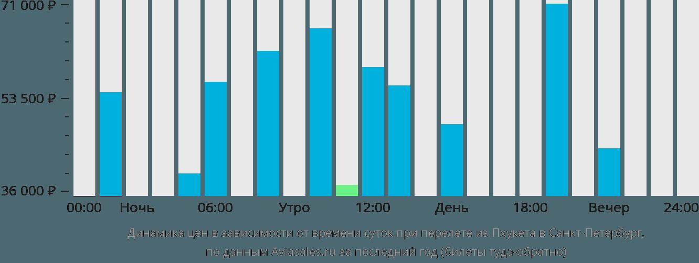 Динамика цен в зависимости от времени вылета из Пхукета в Санкт-Петербург
