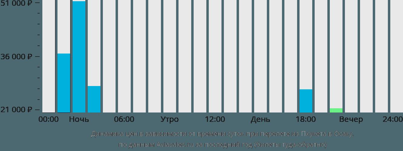 Динамика цен в зависимости от времени вылета из Пхукета в Осаку