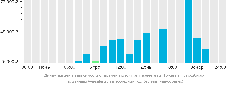 Динамика цен в зависимости от времени вылета из Пхукета в Новосибирск
