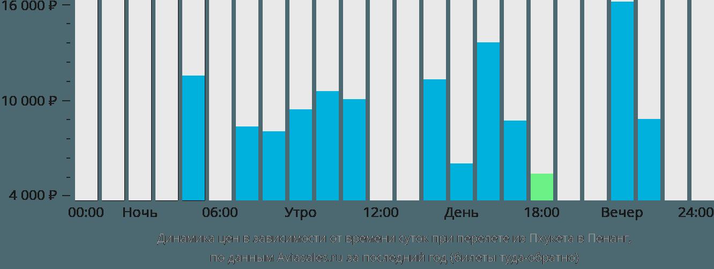 Динамика цен в зависимости от времени вылета из Пхукета в Пенанг