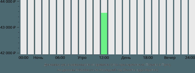 Динамика цен в зависимости от времени вылета из Пхукета в Прагу