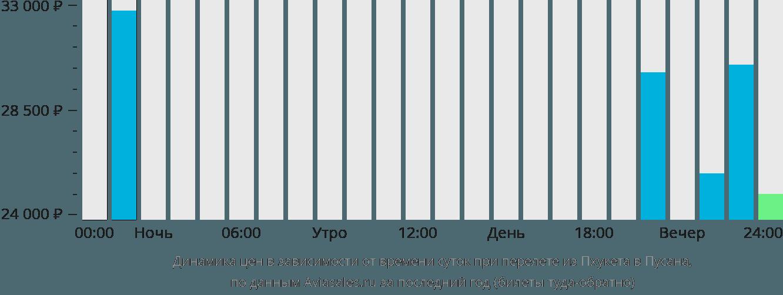 Динамика цен в зависимости от времени вылета из Пхукета в Пусана