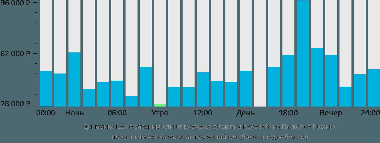 Динамика цен в зависимости от времени вылета из Пхукета в Россию