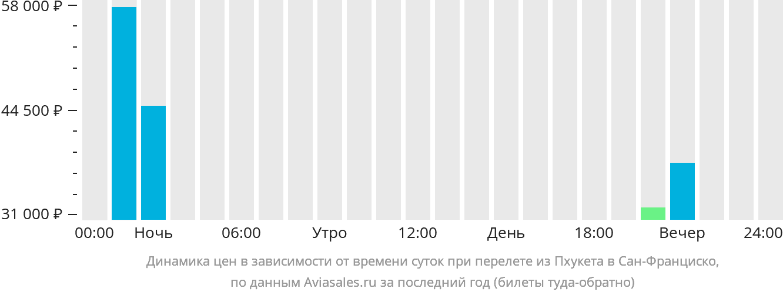 Динамика цен в зависимости от времени вылета из Пхукета в Сан-Франциско
