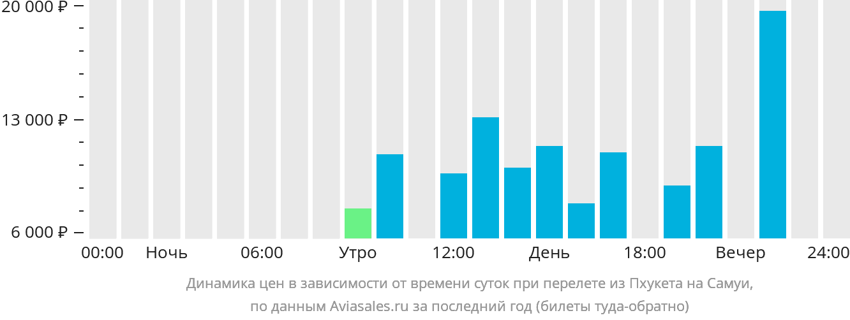 Динамика цен в зависимости от времени вылета из Пхукета на Самуи
