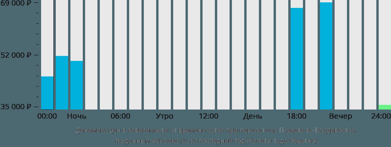 Динамика цен в зависимости от времени вылета из Пхукета во Владивосток