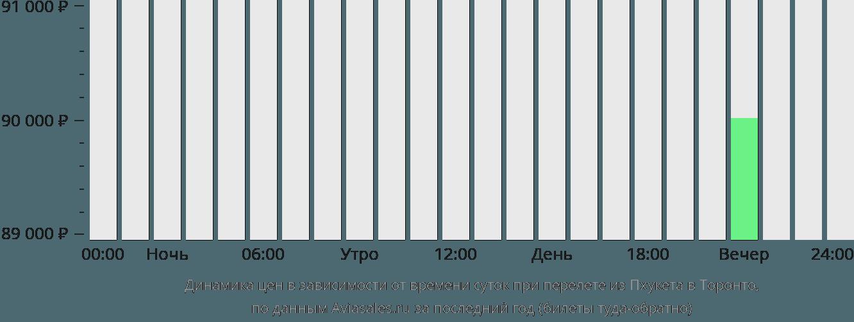 Динамика цен в зависимости от времени вылета из Пхукета в Торонто