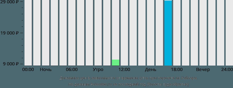 Динамика цен в зависимости от времени вылета из Хайлара