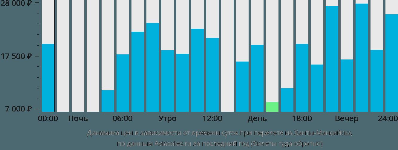 Динамика цен в зависимости от времени вылета из Ханты-Мансийска