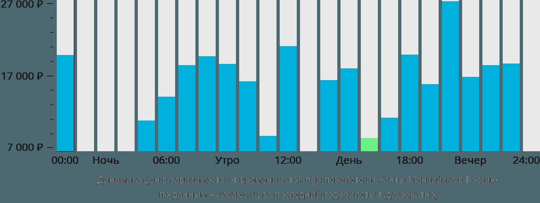 Динамика цен в зависимости от времени вылета из Ханты-Мансийска в Россию