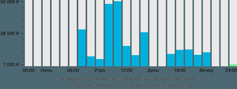 Динамика цен в зависимости от времени вылета из Эрмосильо