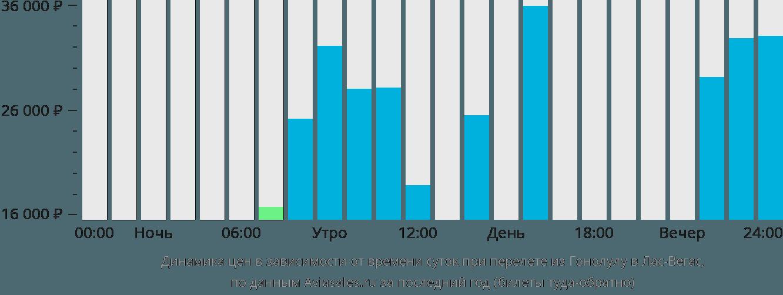 Динамика цен в зависимости от времени вылета из Гонолулу в Лас-Вегас