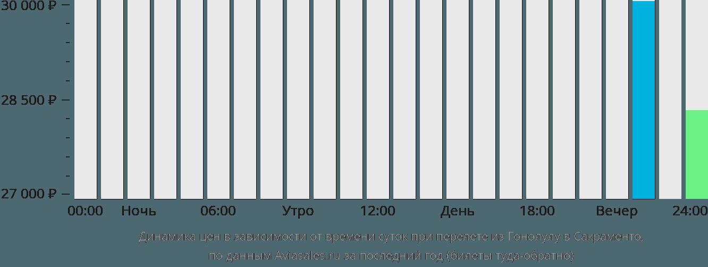 Динамика цен в зависимости от времени вылета из Гонолулу в Сакраменто