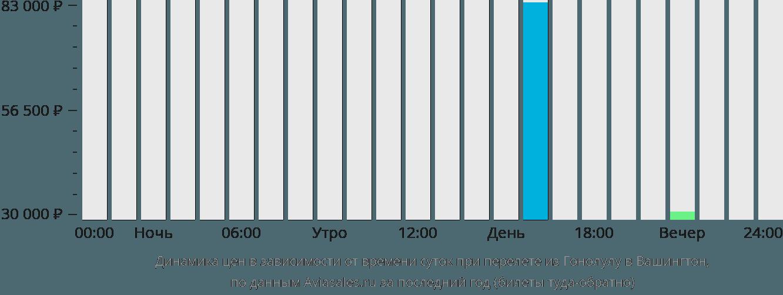 Динамика цен в зависимости от времени вылета из Гонолулу в Вашингтон