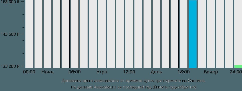 Динамика цен в зависимости от времени вылета из Ольгина