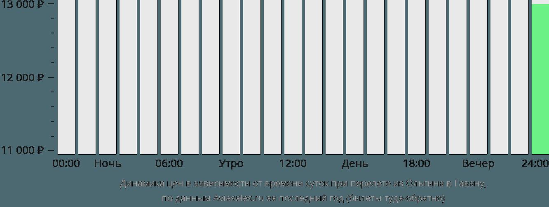 Динамика цен в зависимости от времени вылета из Ольгина в Гавану