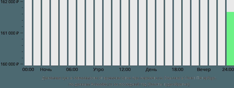Динамика цен в зависимости от времени вылета из Ольгина в Санкт-Петербург