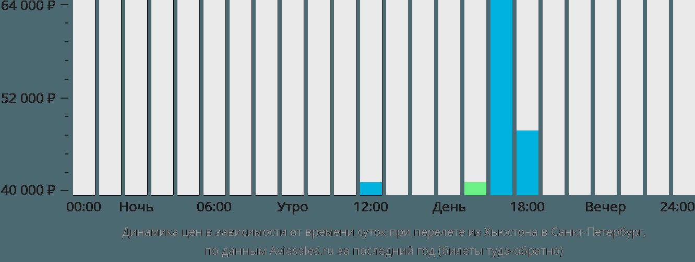Динамика цен в зависимости от времени вылета из Хьюстона в Санкт-Петербург