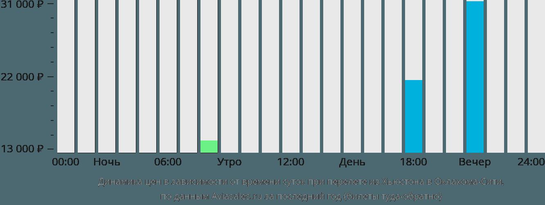 Динамика цен в зависимости от времени вылета из Хьюстона в Оклахома-Сити