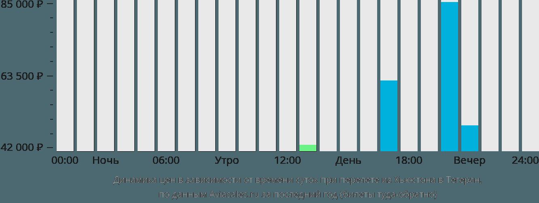 Динамика цен в зависимости от времени вылета из Хьюстона в Тегеран