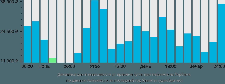Динамика цен в зависимости от времени вылета из Харбина