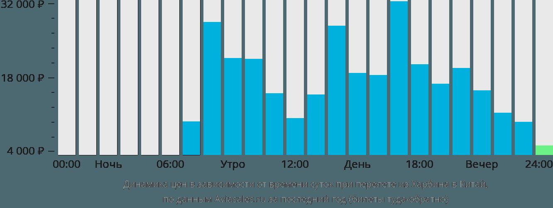 Динамика цен в зависимости от времени вылета из Харбина в Китай